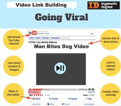 Video link building infographic