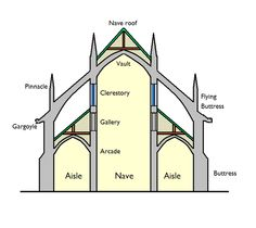 Gothic cathedrals. schematic section with architectural labels.