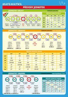 Periodic Table, Education, School, Books, David, Periotic Table, Livros, Livres, Book