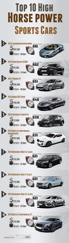 Check out number five! At 638-horsepower, the 2013 Chevrolet Corvette made the Top 10 High Horse Power Sports Cars! Not to mention, it offers a fuel economy of 16 miles per gallon in the city and 26 miles per gallon on the highway, making it the third most fuel efficient on the list! Local Wichita Kansas dealership, Joe Self Chevrolet, is proud to offer previews and test drives for this lightning fast and efficient car!
