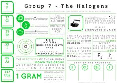 Fill In The Blanks Style Teaching Versions Of Element Infographics For Teachers Halogens Group