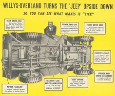 """""""Willys-Overland Turns The Jeep Upside Down"""""""