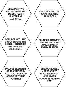 FA England DNA Coaching Fundamentals