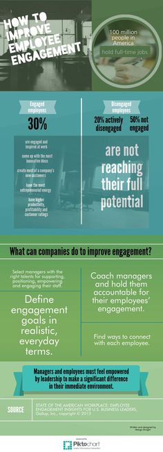 """Take a look at my infographic. It's called: How to improve employee engagement. Ronnie Battista, Rutgers, shares a quote from Forrester: """"Companies need to understand ... the relationships among a company's EMPLOYEES, partners and customers that determine the quality of ALL CUSTOMER INTERACTIONS."""" I've said it before: Executives, why should you care about employee engagement? Because internal communications is the NEW corporate communications. - Margo Dwight"""