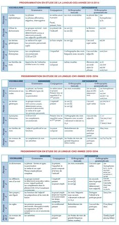 Programmations en étude de la langue pour le cycle 3 French Class, French Lessons, Teaching French, Cycle 3, Macbeth Essay, Program Evaluation, Essay Writer, French Resources, English Grammar