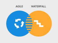 Are You Ready to Move from Waterfall to Agile