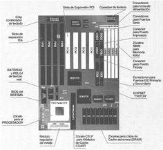 Motherboard es una tarjeta de circuito impreso a la que se conectan los componentes que constituyen la computadora. Es una parte fundamental para armar cualquier computadora personal de escritorio o portátil. Tiene instalados una serie de circuitos integrados. En la imagen tenemos el nombre de todas sus partes.