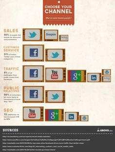An Infographic detailing the social media channels businesses use most.