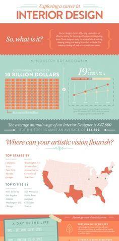 1000 Images About Interior Design Infographics Sunpan Modern Home On Pinterest Interior