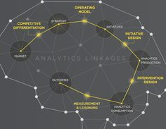 Are we achieving the promise analytics capabilities? Operating Model, Data Analytics, Differentiation, Big Data, Case Study, Good People, Insight, Connection, Mindfulness