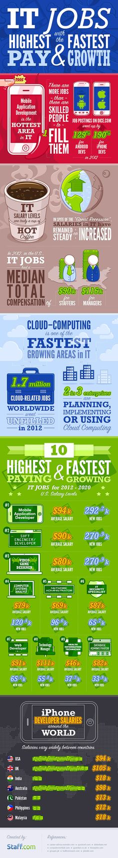 Highest paid and fastest growing IT jobs #infographic