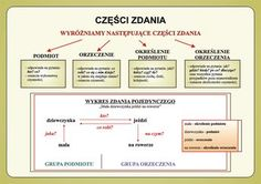 części zdania Aa School, Polish Language, Language And Literature, School Study Tips, Life Hacks, Homeschool, Classroom, Science, Motivation