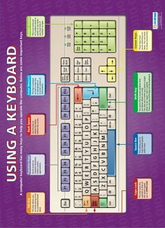 Using a Keyboard Computing Educational School Posters is part of Computer education - Computer Lab Classroom, Computer Literacy, Teaching Computers, Computer Lessons, Computer Basics, Computer Coding, Computer Help, Computer Technology, Computer Programming