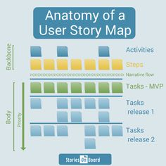 Design your product by User Story Mapping and deliver the right product, right on the time. Learn more about the method... StoriesOnBoard - online collaborative planning tool for agile projects. Try It Free For 30 Days.