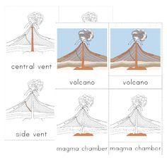 Parts of a Volcano Nomenclature Cards (C1, W17)
