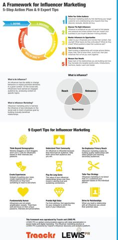 Get an at-a-glance guide to influencer marketing. The 5 -Step Action Plan & 9 Expert Tips will guide you as you get your own influencer strategies off Affiliate Marketing, Marketing Plan, Inbound Marketing, Marketing Digital, Marketing And Advertising, Business Marketing, Internet Marketing, Online Marketing, Social Media Marketing