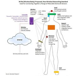 Researchers propose body WiFi for the wearable technology age - E & T Magazine