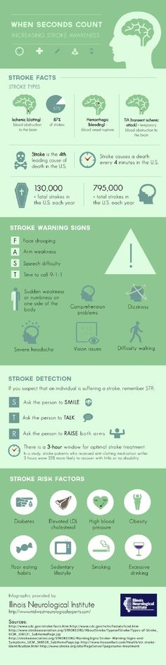 Make sure you are getting plenty of exercise – those with sedentary lifestyles are more at risk of stroke. Learn more risk factors and warning signs of stroke when you check out this infographic from Illinois Neurological Institute.