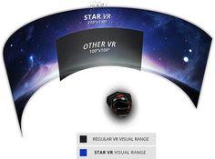 StarVR  - 210 Degree VR Headset with 5K Display