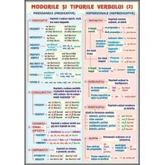 Verbul (2) Modurile si timpurile / Mijloace de imbogatire a vocabularului Romanian Language, School Lessons, Kids Education, Kids And Parenting, Diy For Kids, Good To Know, Grammar, Bullet Journal, Learning