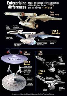 star trek star wars and more. Star Trek Enterprise, Uss Enterprise Ncc 1701, Star Trek Starships, Science Fiction, Deep Space Nine, Starfleet Ships, Star Trek Original Series, Star Trek Characters, Star Trek Universe