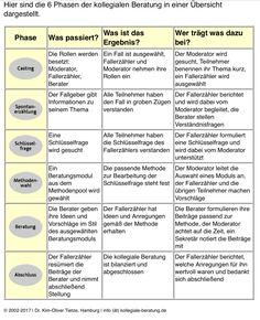 Kollegiale Fallberatung: 6 Phasen, von Dr. Kim-Oliver Tietze
