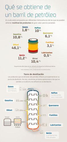 Infografía explicatica sobre qué se puede obtener de una barril de petróleo