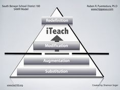 Please read Shannon's Soger reflection on the SAMR model and share the image she created.