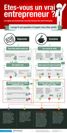 1000 citations business sur pinterest citations - Formation auto entrepreneur chambre de commerce ...