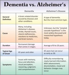 the Difference Between Dementia and Alzheimer's Disease? Our Parkinson's Place: What's the Difference Between Dementia and Alzheim.Our Parkinson's Place: What's the Difference Between Dementia and Alzheim. Alzheimer Care, Dementia Care, Alzheimer's And Dementia, Dementia Signs, Early Dementia, Dementia Symptoms, Dementia Facts, Living With Dementia, Dementia Quotes