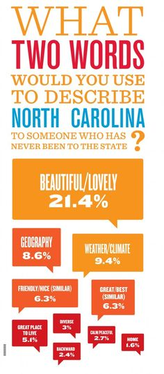 Elon University Poll : Who We {Say We} Are - North Carolina | Are you a typical North Carolinian?