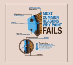 Create infographic/illustration showing reason paint fails on older homes for Excel Home Painting. by TEXaesthetics