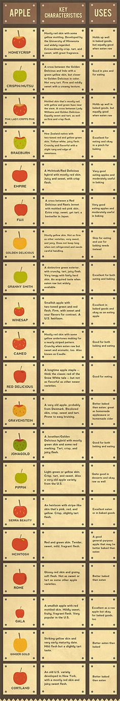 The Ultimate Guide to Apples