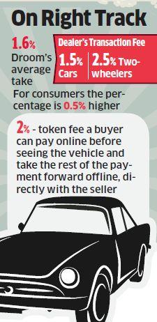 BENGALURU: Droom, ein Online-Marktplatz für gebrauchte Autos und Autoservices, plant, Rs 100 Crore auf Marketing, Werbung und Aktionen in diesem Jahr... #SandeepAggarwal #Lightbox #Droom