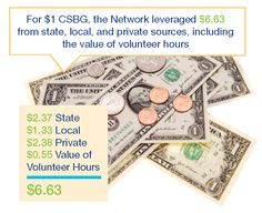 In FY 2011, for every $1 of CSBG, the Network leveraged $6.63 from state, local, and private sources, including the value of volunteer hours!