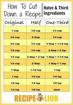Measurements, how to halve a recipe