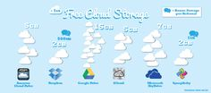 Which Free Cloud Storage Option is the Best? Free Cloud Storage, Cloud Drive, New Technology, Personal Finance, Community, Clouds, Ipad
