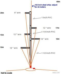 Multiband 40 - 10 Meter Vertical Using PVC by Radios, Dipole Antenna, Qrp, Ham Radio Antenna, Good Buddy, Electronics Projects, Home Brewing, Electronic Gifts, Communication