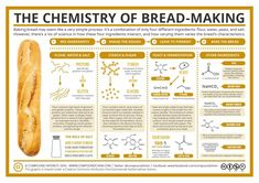 Chemistry 229191068515854085 - Though chemistry teachers might have to regularly field questions about the chemistry of 'Breaking Bad' these days, baking bread is probably more likely to figure on a list of their recreational ac… Source by myjoybox Kitchen Chemistry, Teaching Chemistry, Science Chemistry, Organic Chemistry, Physical Science, Science Education, Science Classroom, Study Chemistry, Funny Chemistry