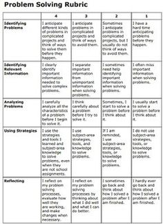 Awesome Problem-Solving Rubric for Teachers