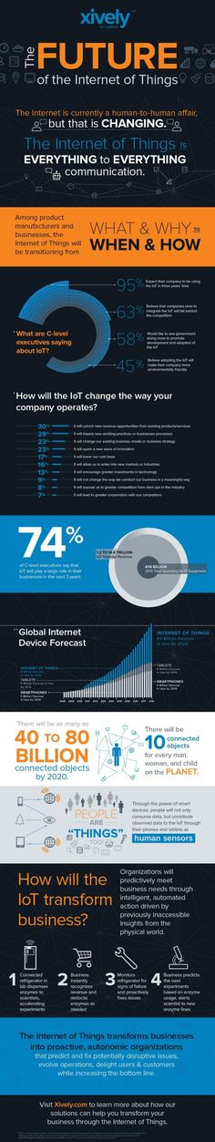 Infographic: the future of the Internet of Things | Nimbus Ninety Ltd