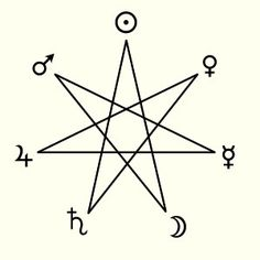 The seven traditional planets, that are arranged on a heptagram