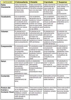 Imagen de https://labrujuladeltiempo.files.wordpress.com/2013/01/rubrica_exposicion-oral.jpg.