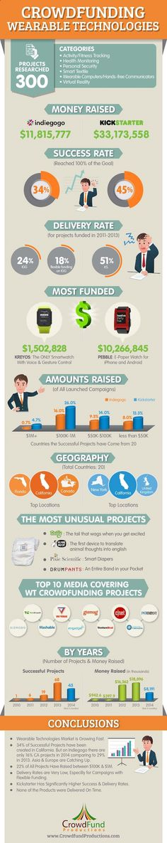 Research on Crowdfunding For Wearable Technology (Infographic) - Crowdfund Insider