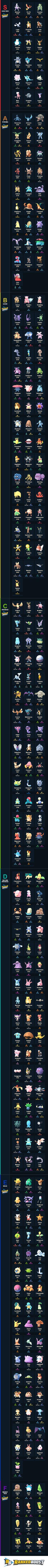 Pokemon GO Best Pokemon Tier List, Legendary Pokemon Included. (UPDATED 7/27/2017)