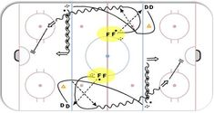 Hockey Share Drill of the Week: 2 Pass 2 Shot - Hockey Coaching Tips & Videos by the Pros Hockey Workouts, Hockey Drills, Dek Hockey, Passing Drills, Tennis Grips, Hockey Training, Hockey Coach, Tennis Accessories, Ice Rink