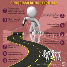 O processo evolutivo Lean será desenvolvido com detalhe na XVIII Edição da PG Lean Management, Porto - 23 de Outubro em horário pós-labora.  http://www.cltservices.net/pt-pt/formacao/pg-lean-management