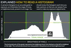 How to read a histogram: photography cheat sheet. (digitalcameraworld) jmeyer.