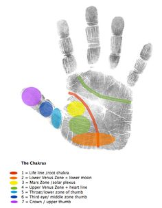 Chakra Hand Analysis - this is something that you can work with for two reasons. One is to see how the areas on your hand associate with your own chakra points and take notice of these areas to see which ones can use more healing work based on your hand analysis. You can also use this to send healing to these very specific chakra points by working with your self healing through these locations to correspond with your chakra energy centers.