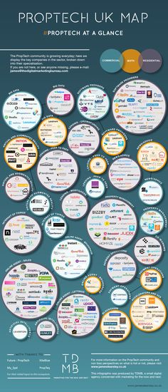 PropTech Ecosystem
